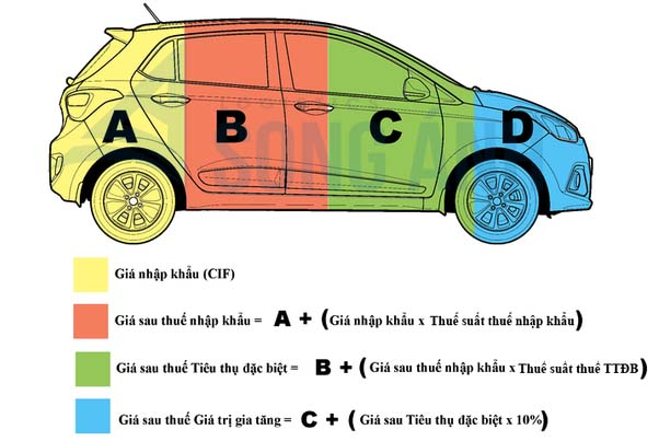 Các loại thuế nhập khẩu ô tô nguyên chiếc