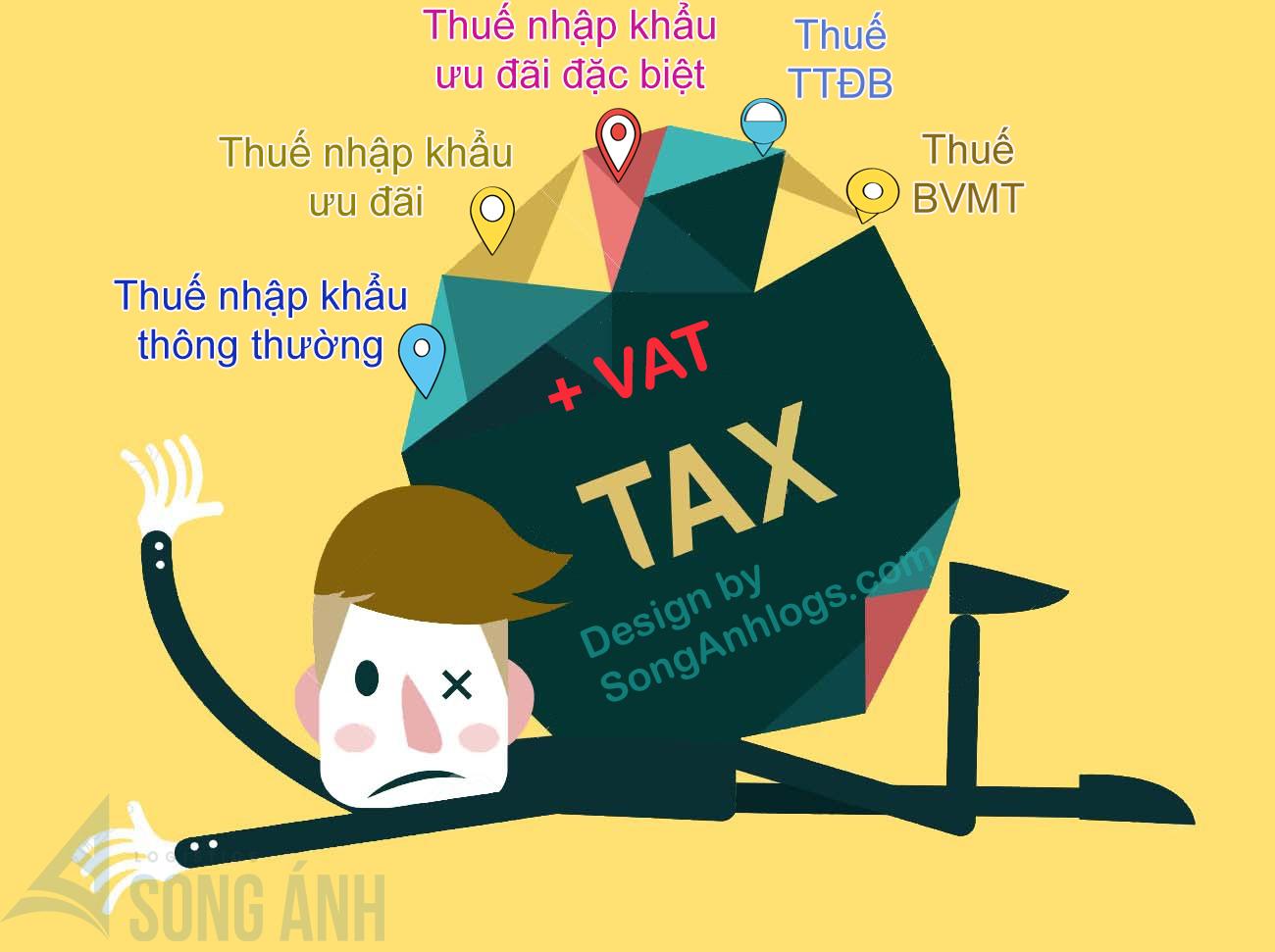 Các loại thuế xuất nhập khẩu