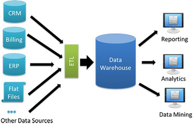 Kiến trúc cơ bản của Data Warehouse