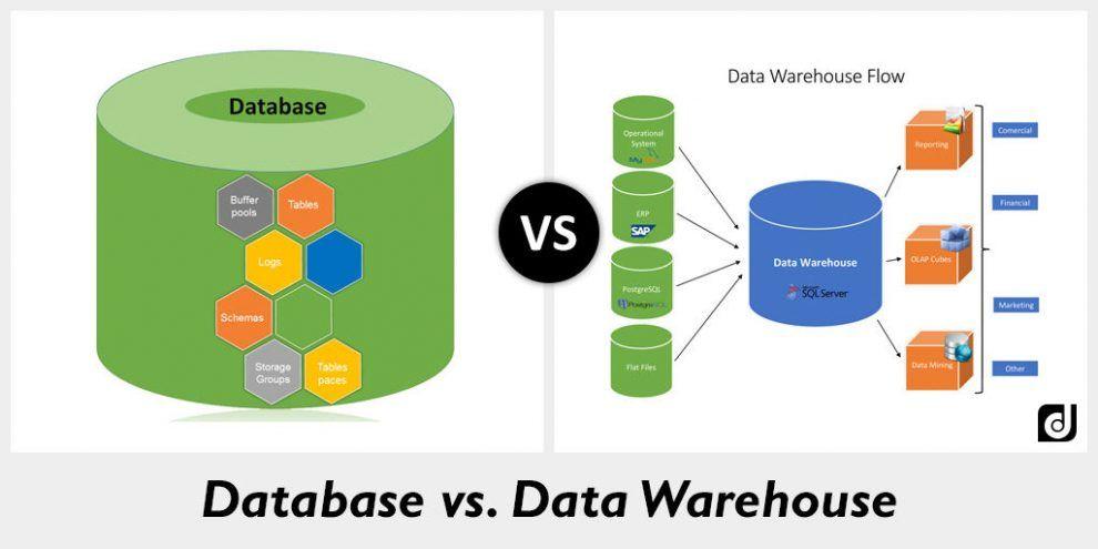 So sánh giữa Database thông thường và Data warehouse