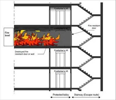 Thang máy theo quy định pccc phục vụ công tác chữa cháy ở tòa nhà cao tầng