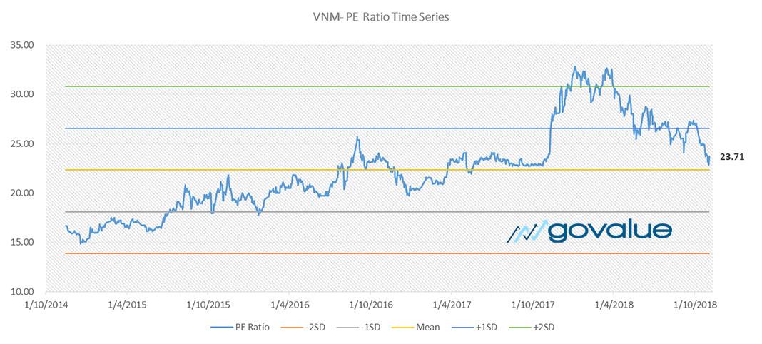 định giá cổ phiếu vnm