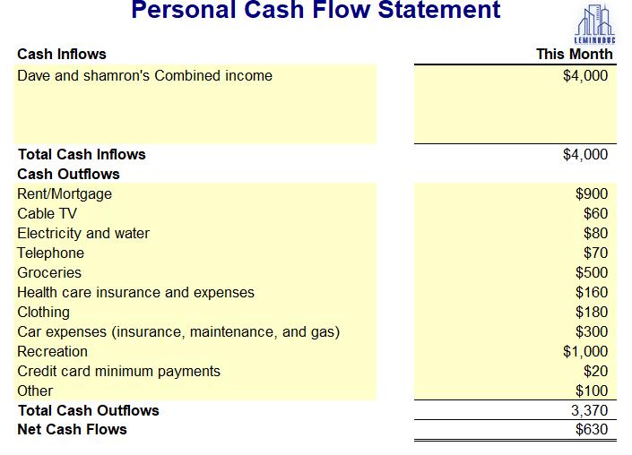 Cách Lập 1 báo cáo tài chính cá nhân (Hướng dẫn từng bước cụ thể)