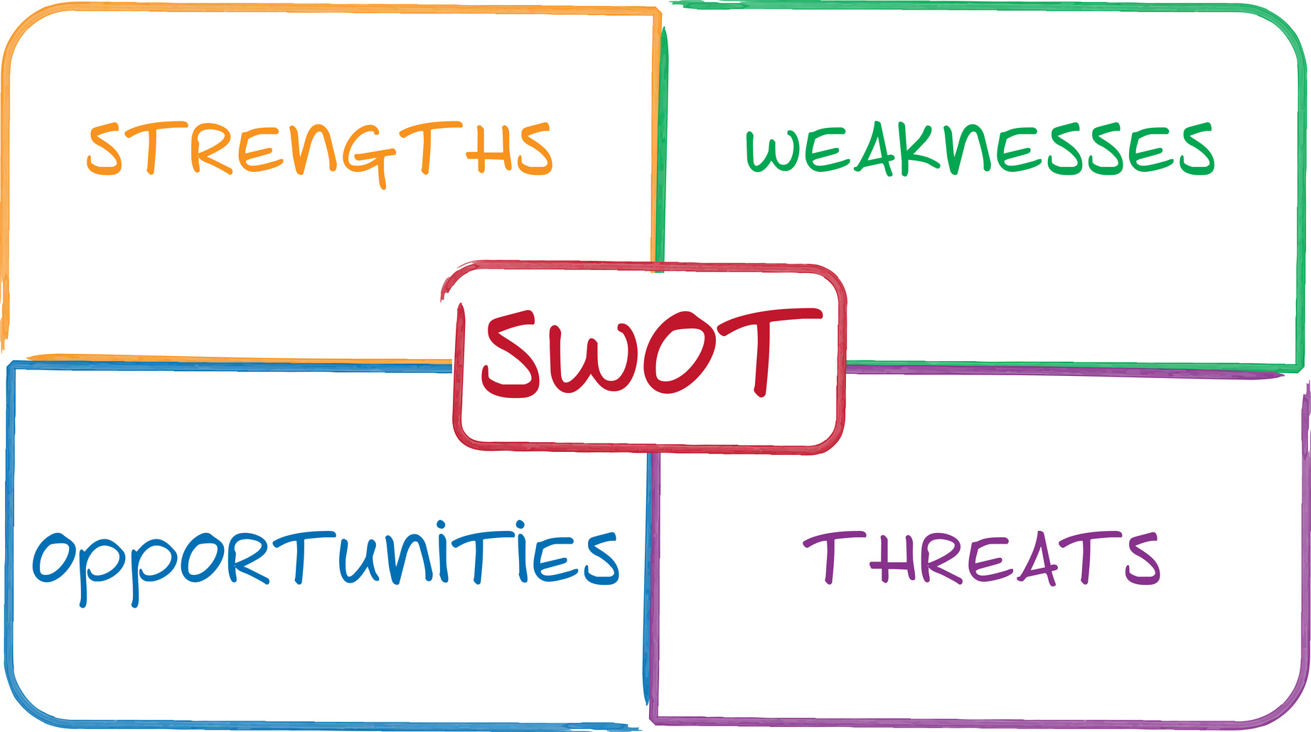 SWOT Là Gì? Làm Thế Nào Để Phân Tích SWOT Hiệu Quả? • Ngọc NX