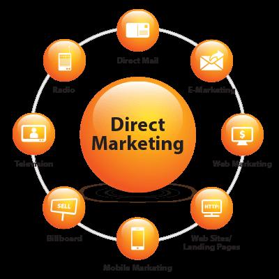 Direct Marketing là gì? Đặc điểm của Direct Marketing