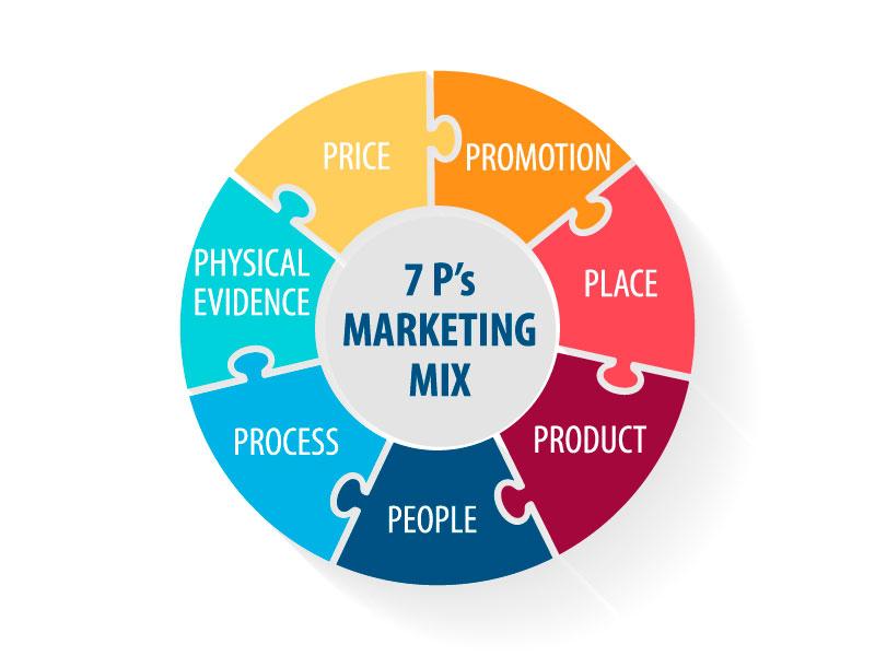 Marketing Mix là gì? Khái quát chiến lược Marketing Mix
