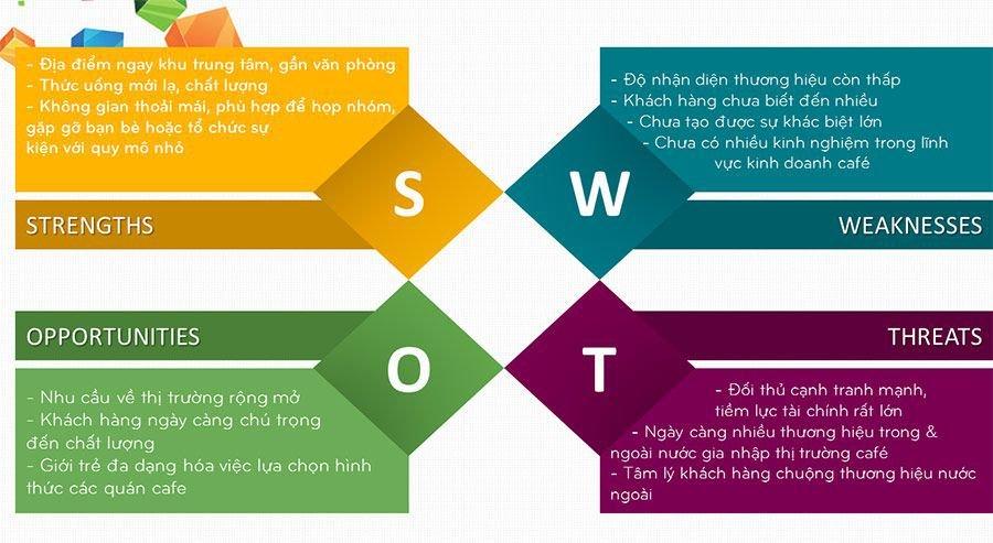 SWOT là gì? Phân tích SWOT để làm gì và ứng dụng SWOT như thế nào ...