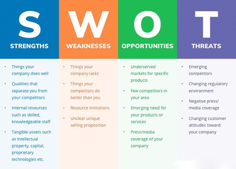 Mô hình SWOT là gì? Tổng quan về phân tích SWOT hiệu quả
